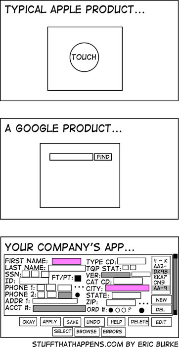 Apple Google and Your company
